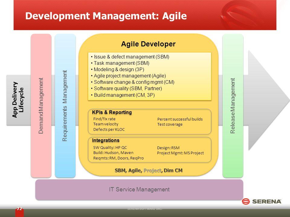 Development Management: Agile SERENA SOFTWARE INC. 72 Agile Developer Release Management App Delivery Lifecycle Issue & defect management (SBM) Task m
