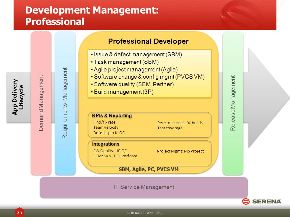 Development Management: Professional SERENA SOFTWARE INC. 73 Professional Developer Release Management App Delivery Lifecycle IT Service Management Is