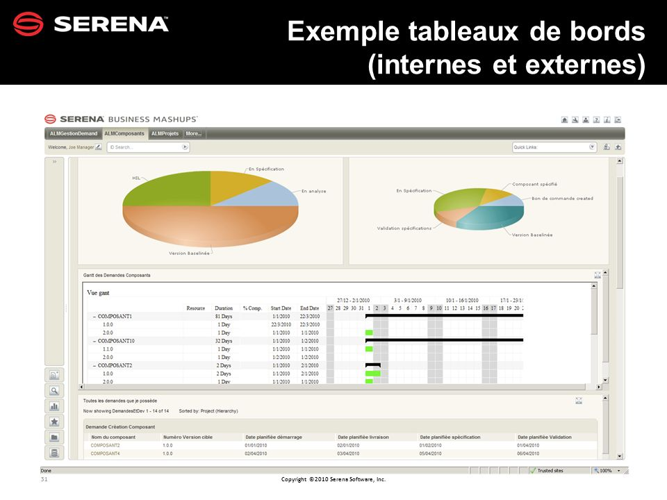 31 Copyright ©2010 Serena Software, Inc. Exemple tableaux de bords (internes et externes)