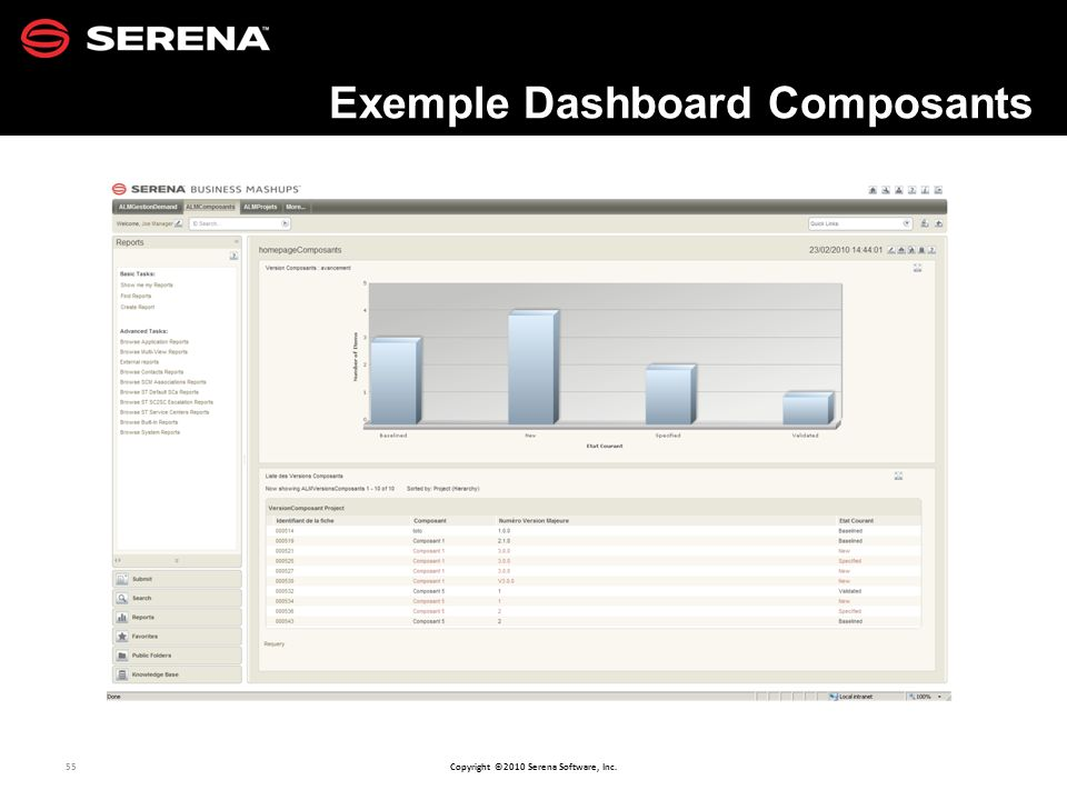 55 Copyright ©2010 Serena Software, Inc. Exemple Dashboard Composants