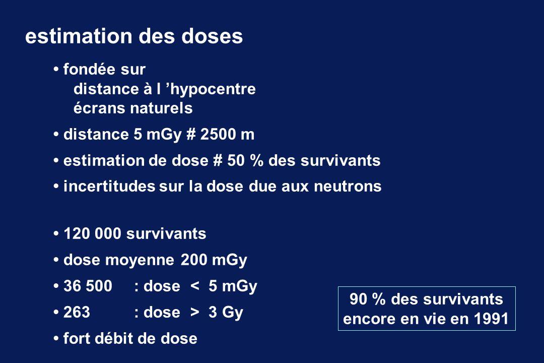 fondée sur distance à l hypocentre écrans naturels distance 5 mGy # 2500 m estimation de dose # 50 % des survivants incertitudes sur la dose due aux n