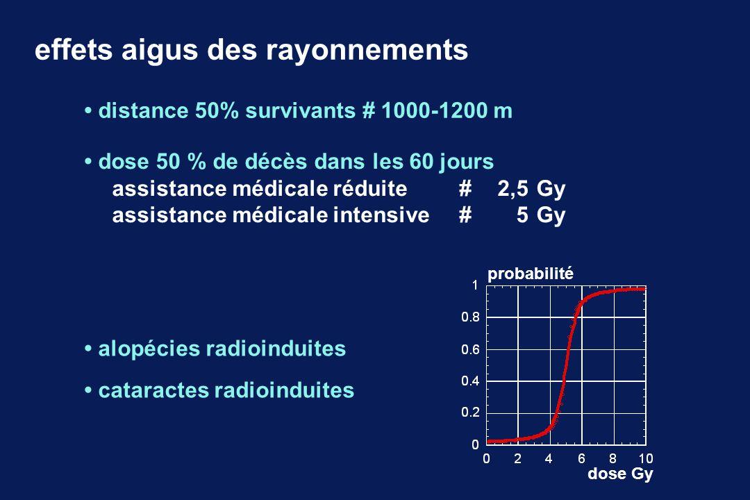 distance 50% survivants # 1000-1200 m effets aigus des rayonnements dose 50 % de décès dans les 60 jours assistance médicale réduite #2,5Gy assistance