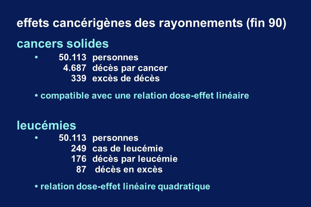 50.113personnes 4.687décès par cancer 339excès de décès compatible avec une relation dose-effet linéaire effets cancérigènes des rayonnements (fin 90)