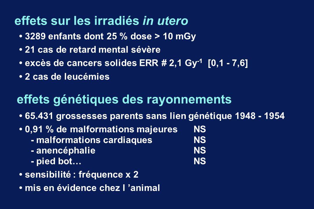 effets sur les irradiés in utero 3289 enfants dont 25 % dose > 10 mGy 21 cas de retard mental sévère excès de cancers solides ERR # 2,1 Gy -1 [0,1 - 7