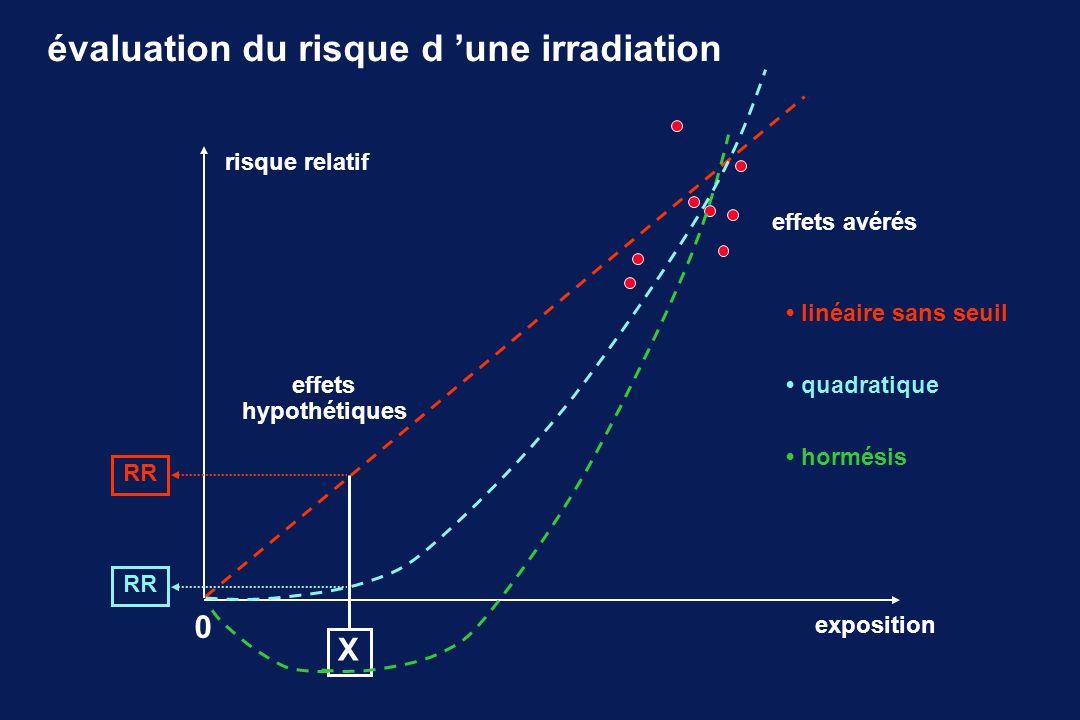 évaluation du risque d une irradiation risque relatif exposition effets avérés 0 X RR linéaire sans seuil effets hypothétiques RR quadratique hormésis