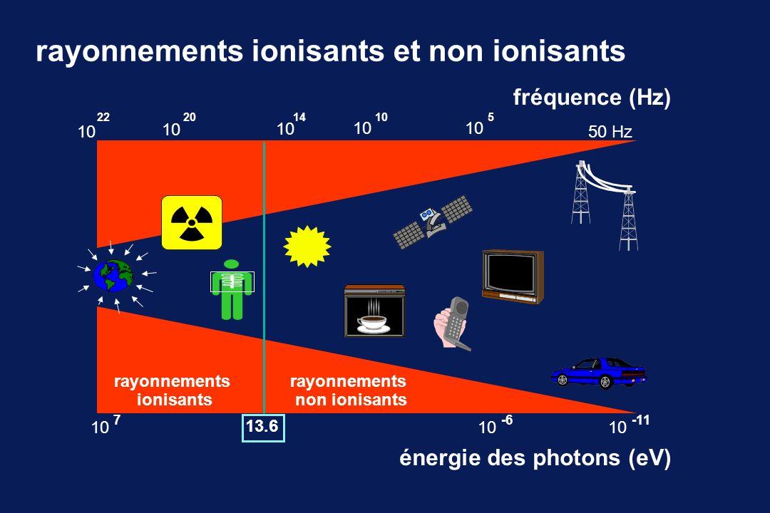 rayonnements ionisants et non ionisants énergie des photons (eV) 50 Hz10 22 10 2014 10 5 -6 10 -11 13.6 rayonnements ionisants rayonnements non ionisa