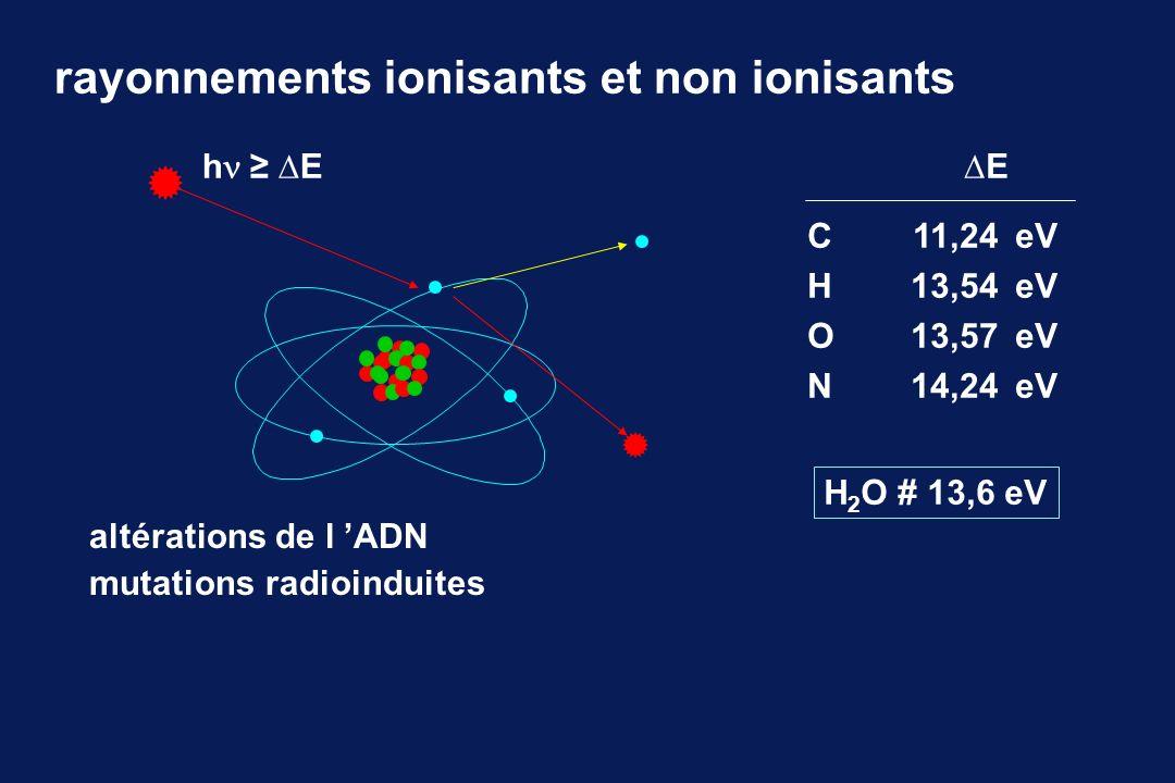 unités activité : désintégrations par seconde becquerel Bq : 1 désintégration / seconde curie Ci : 37 x 10 9 Bq (37 GBq) dose : énergie absorbée / masse de matière gray Gy : 1 joule / kilogramme dose efficace : indicateur du risque global dose absorbée x W R x W T sievert Sv W R = 1 pour RX, béta et gamma W T = 0.05 pour la thyroïde