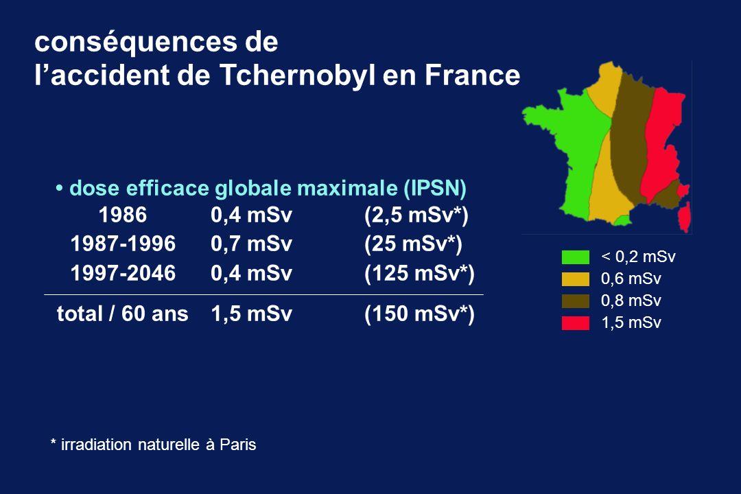 conséquences de laccident de Tchernobyl en France dose efficace globale maximale (IPSN) 19860,4 mSv(2,5 mSv*) 1987-19960,7 mSv(25 mSv*) 1997-20460,4 m