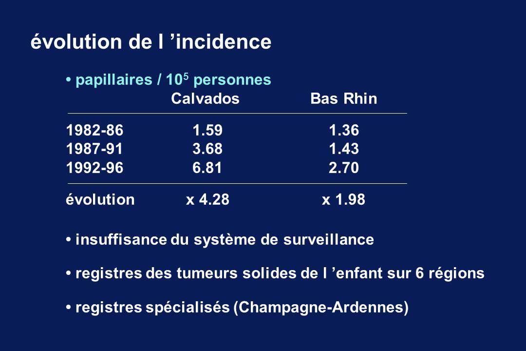 évolution de l incidence papillaires / 10 5 personnes Calvados Bas Rhin 1982-861.591.36 1987-913.681.43 1992-966.812.70 évolutionx 4.28x 1.98 insuffis
