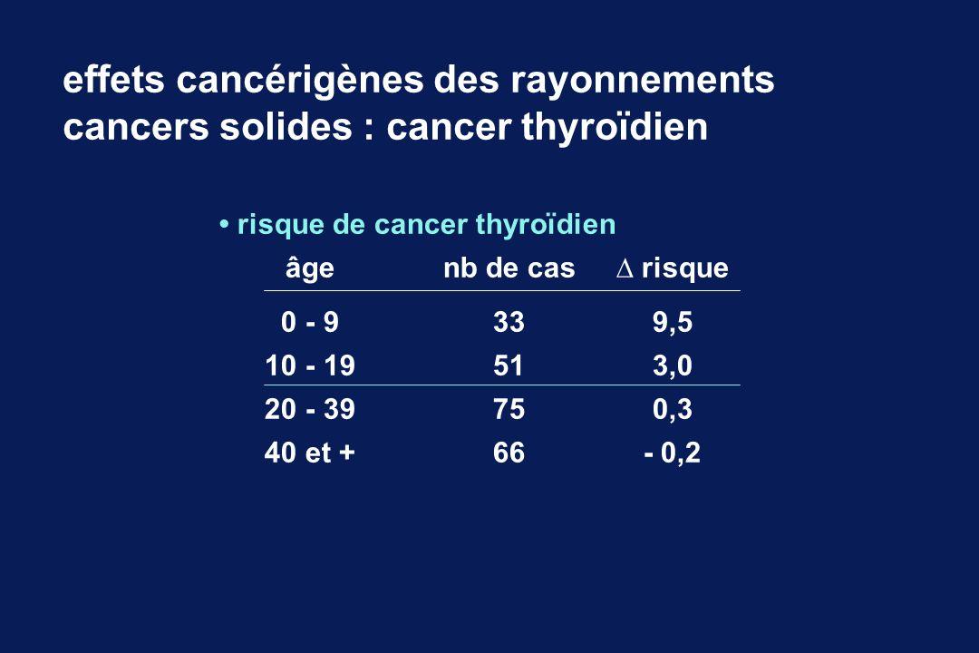 risque de cancer thyroïdien âgenb de cas risque 0 - 9339,5 10 - 19513,0 20 - 39750,3 40 et +66- 0,2 effets cancérigènes des rayonnements cancers solid