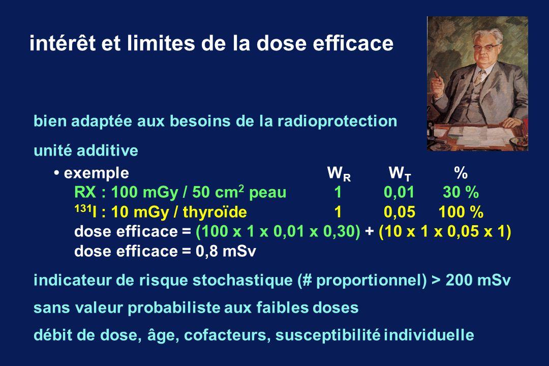 ordres de grandeur des doses efficaces 10.000mSv : irradiation aiguë / mort rapide 1.000mSv: irradiation aiguë / signes cliniques 5mSv: irradiation annuelle à Clermont-Ferrand 2,5mSv: irradiation annuelle à Paris 1mSv: limite annuelle légale pour la population 1mSv: irradiation annuelle moyenne médicale en France