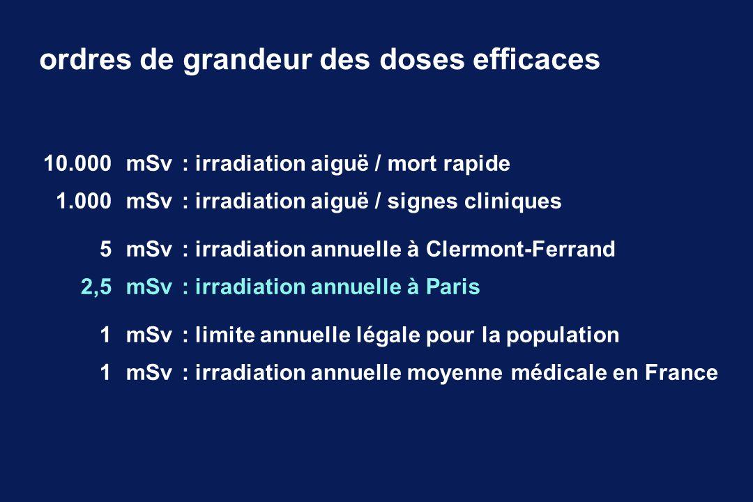 ordres de grandeur des doses efficaces 10.000mSv : irradiation aiguë / mort rapide 1.000mSv: irradiation aiguë / signes cliniques 5mSv: irradiation an