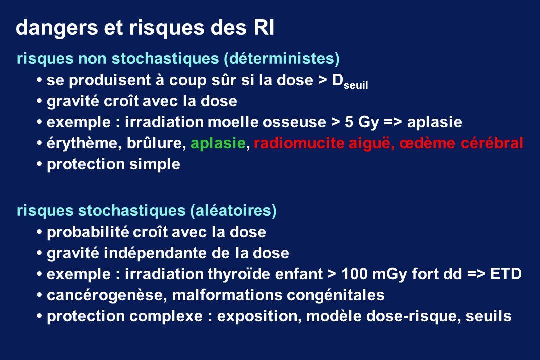 tumorigénèse thyroïdienne radioinduite thyréocyte ret micro K papillaire p16 carcinome papillaire réarrangement + PTC oncogène ret-PTC1..7activité tyrosine-kinase prolifération auto-limitée (2 25 ) perte de fonction prolifération illimitée proto-oncogène ret inactif gène suppresseur de tumeur p16 ink4a inhibe l activité kinase nécessaire au cycle cellulaire