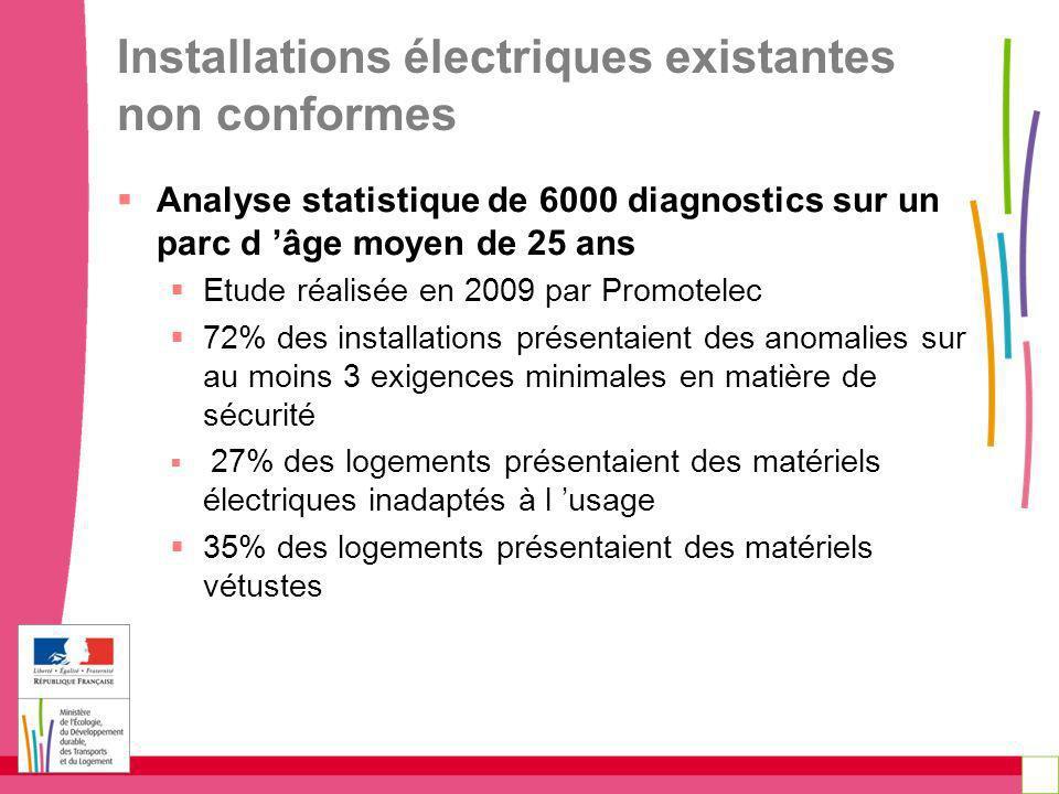Installations électriques existantes non conformes Analyse statistique de 6000 diagnostics sur un parc d âge moyen de 25 ans Etude réalisée en 2009 pa