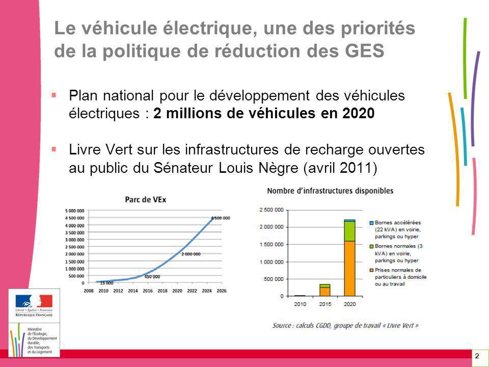 2 Le véhicule électrique, une des priorités de la politique de réduction des GES Plan national pour le développement des véhicules électriques : 2 mil