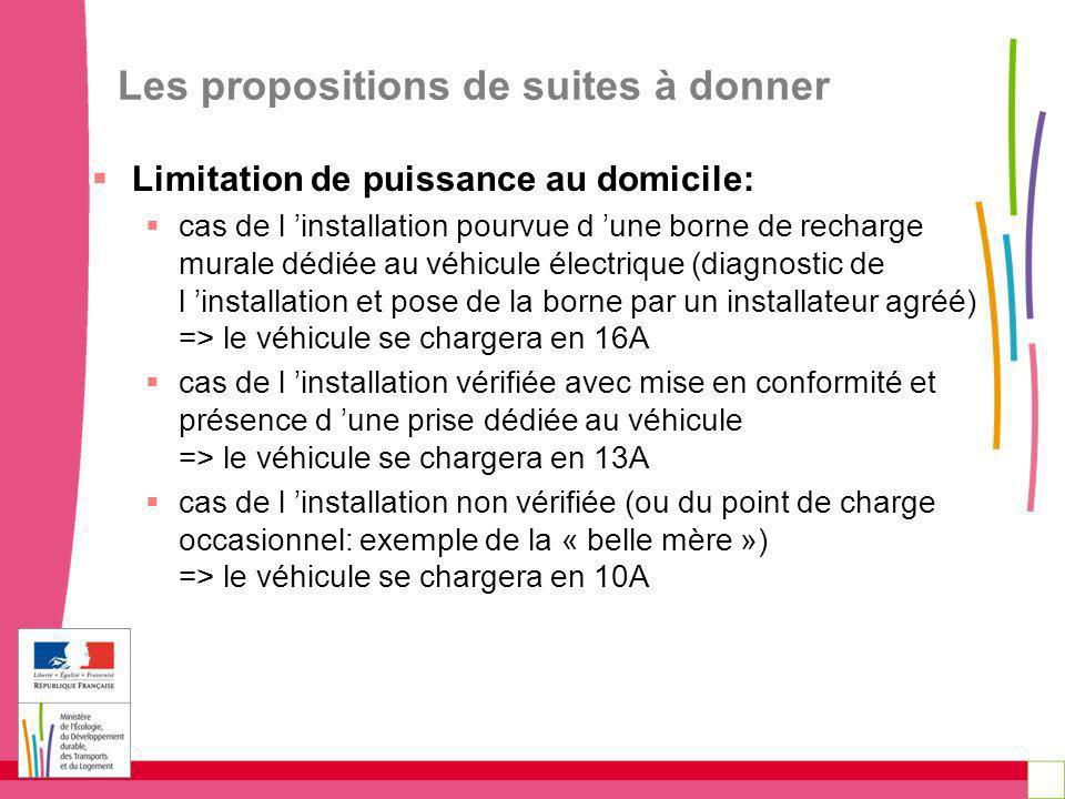 Les propositions de suites à donner Limitation de puissance au domicile: cas de l installation pourvue d une borne de recharge murale dédiée au véhicu
