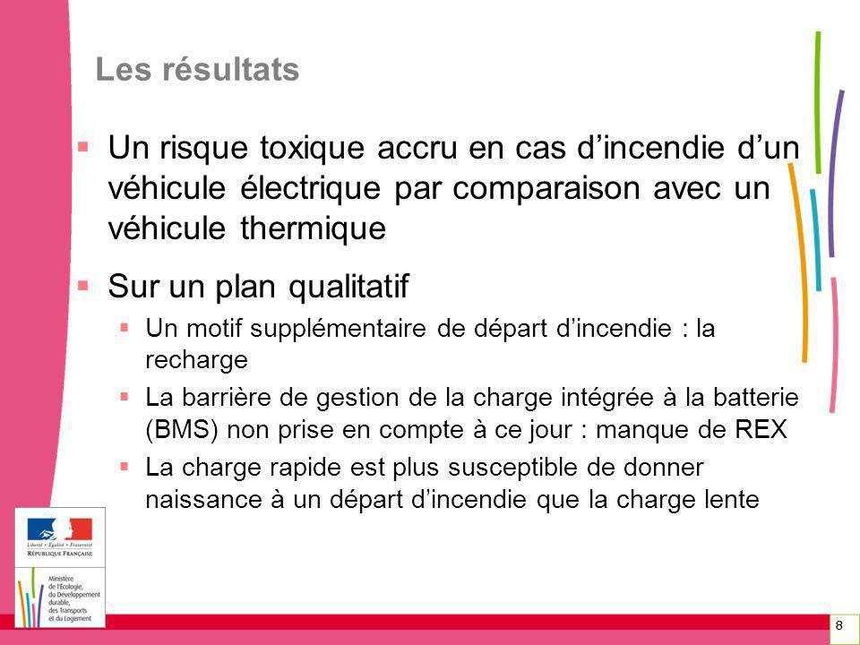 8 Les résultats Un risque toxique accru en cas dincendie dun véhicule électrique par comparaison avec un véhicule thermique Sur un plan qualitatif Un