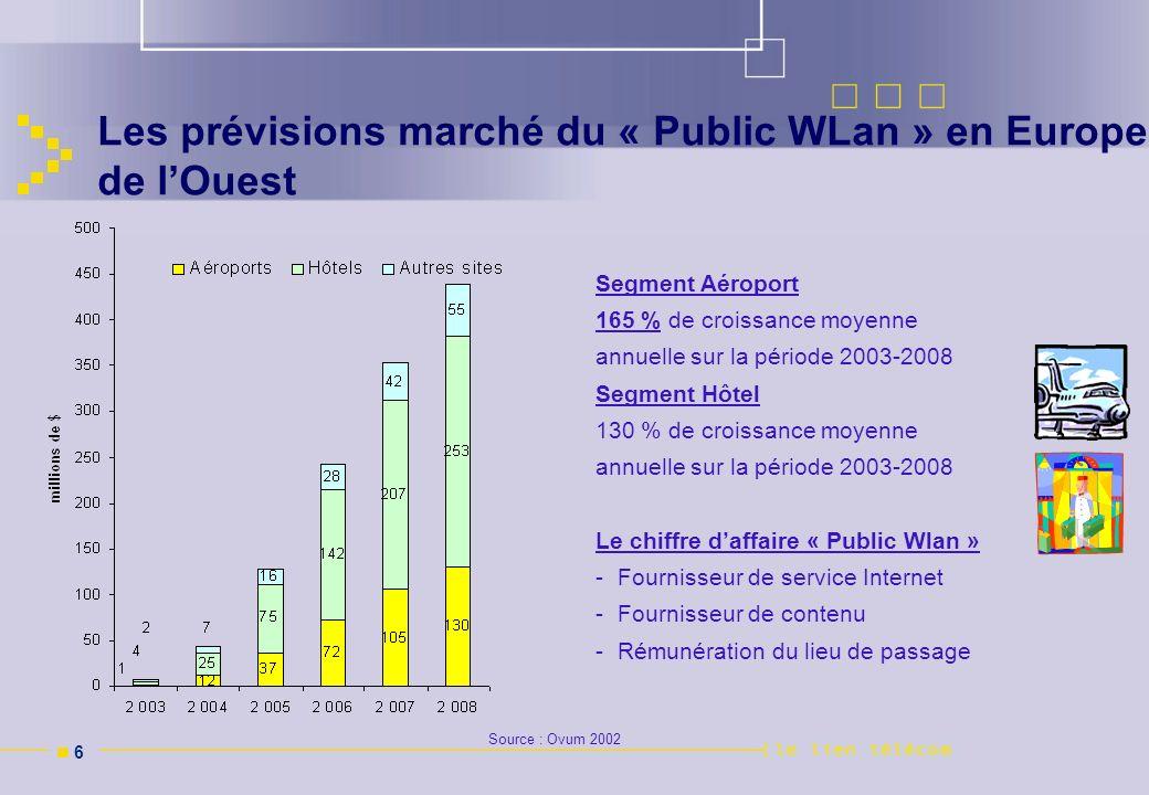 n 6n 6 Les prévisions marché du « Public WLan » en Europe de lOuest Source : Ovum 2002 Segment Aéroport 165 % de croissance moyenne annuelle sur la pé