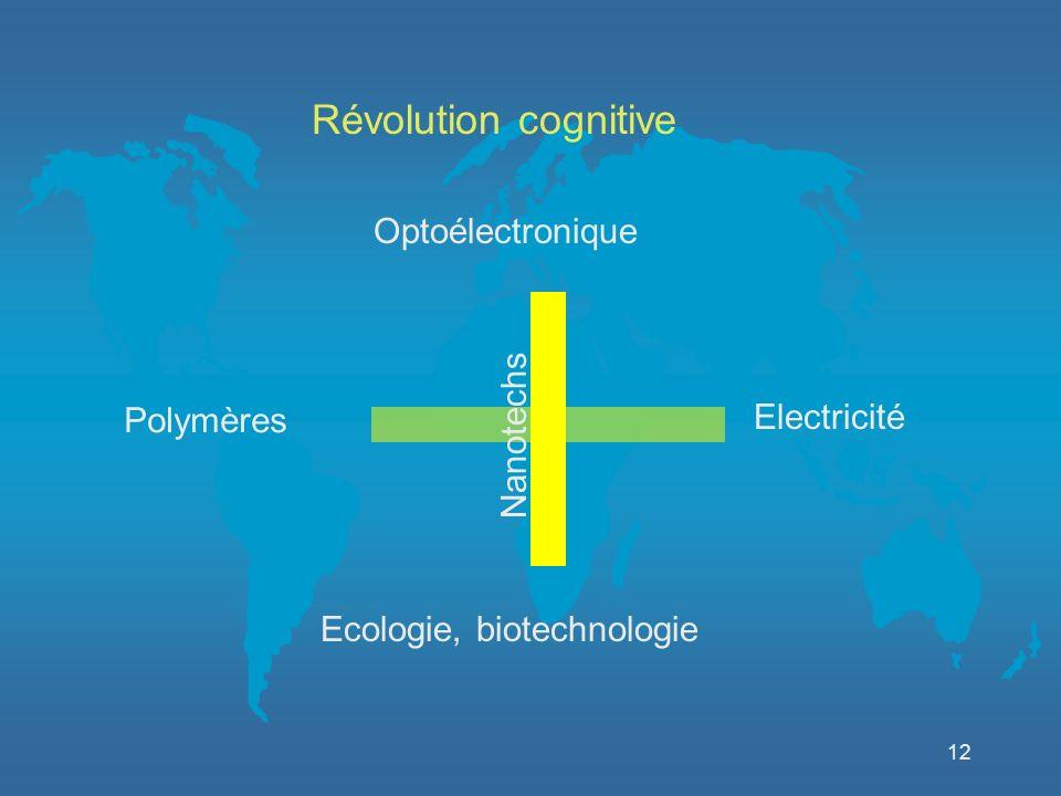 12 Electricité Optoélectronique Ecologie, biotechnologie Nanotechs Polymères Révolution cognitive