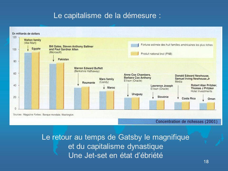 18 Le capitalisme de la démesure : Le retour au temps de Gatsby le magnifique et du capitalisme dynastique Une Jet-set en état débriété Entre 1970 et 2000, aux Etats Unis : Le salaire moyen a augmenté de 10% La rémunération des 100 PdG les mieux payés A été multipliée par 25 !
