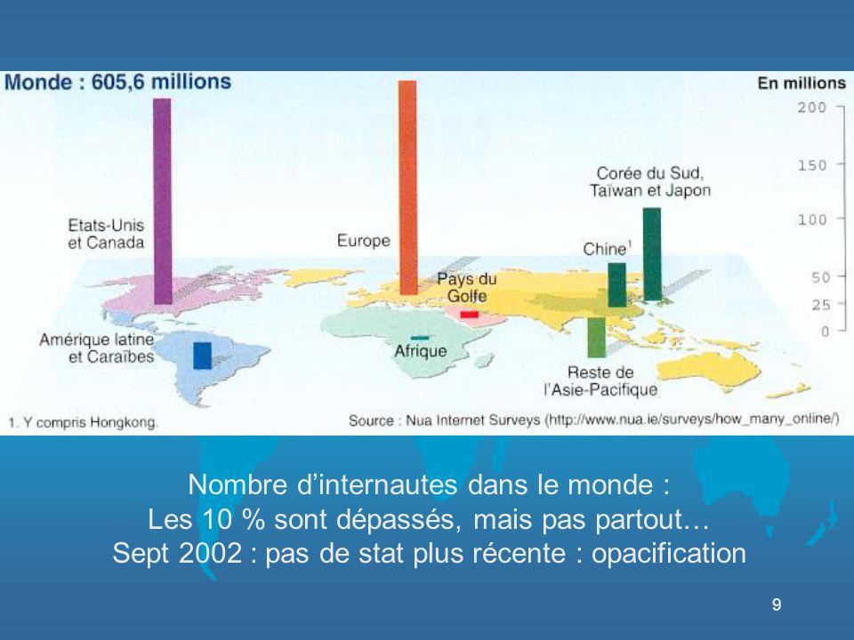 9 Nombre dinternautes dans le monde : Les 10 % sont dépassés, mais pas partout… Sept 2002 : pas de stat plus récente : opacification