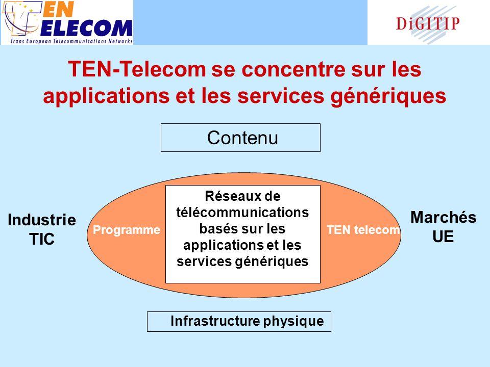 Contenu Industrie TIC Marchés UE ProgrammeTEN telecom Réseaux de télécommunications basés sur les applications et les services génériques Infrastructure physique TEN-Telecom se concentre sur les applications et les services génériques