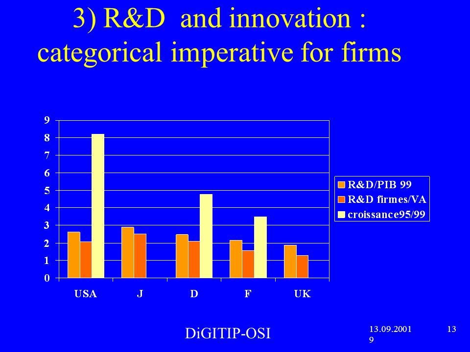 3) R&D and innovation : categorical imperative for firms DiGITIP-OSI 13.09.2001 13 9