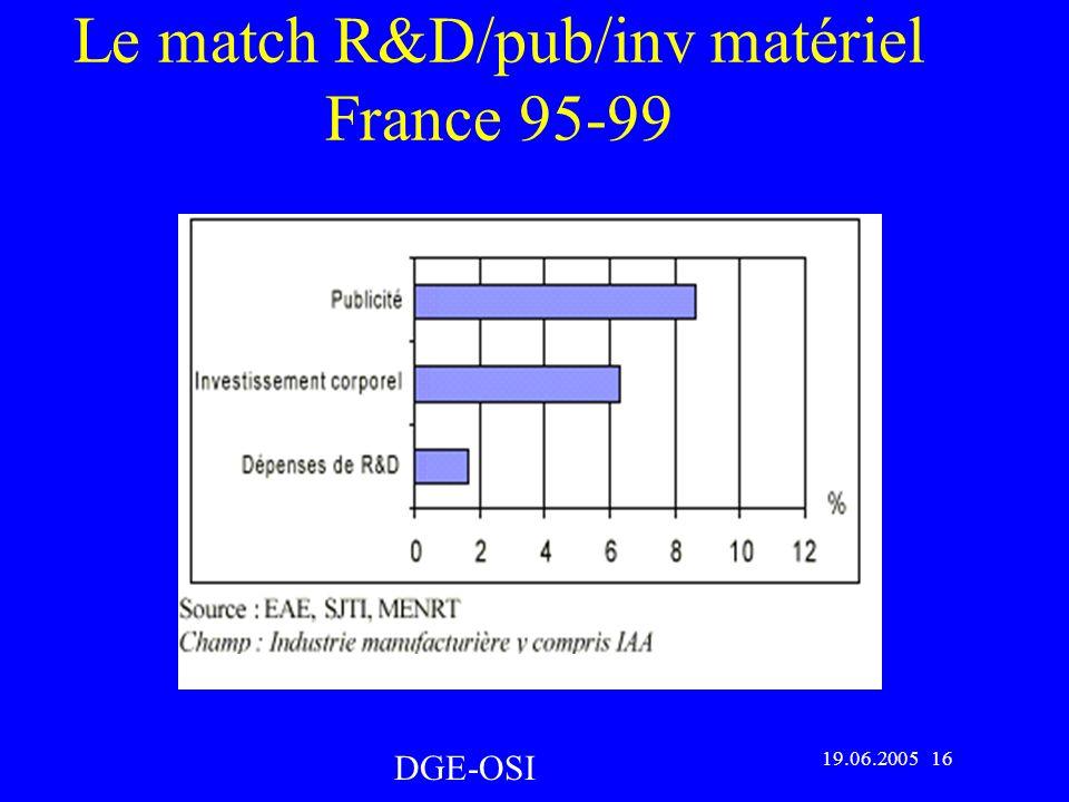 Le match R&D/pub/inv matériel France 95-99 DGE-OSI 19.06.2005 16