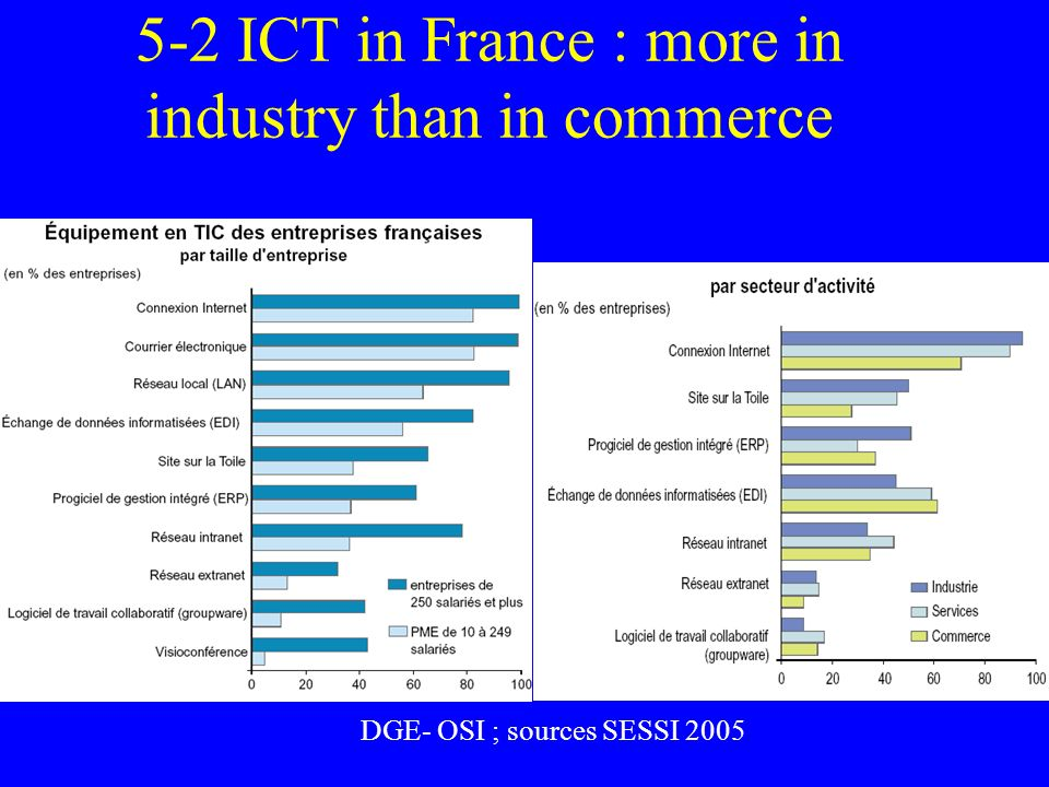 5-2 ICT in France : more in industry than in commerce DGE- OSI ; sources SESSI 2005