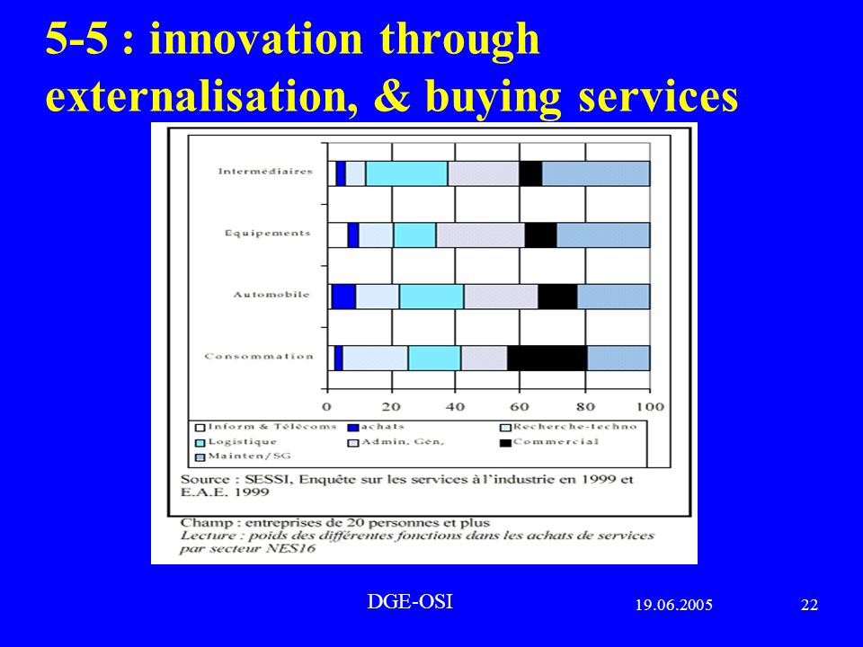 19.06.200522 DGE-OSI 5-5 : innovation through externalisation, & buying services