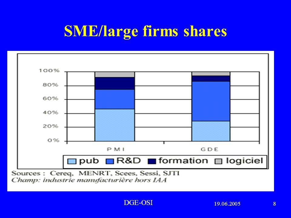 19.06.20056 DGE-OSI 1) Human capital : « il n est de richesses que d hommes… » - brain drain, a major issue for territories attractiveness ( F : Badré, CAE, « pôles de compétitivité »; China, India : Fourel 2004, UE : Gago 2005, US see http://www.ensmp.fr/industrie/digitip/osi/seminaire21_avril_2005_geopolitique_de_la_recherche.ppt ) - towards a more pro-active HC management - e-training ; KM and knowledge society - organisations mutations : e-work ; what start ups and groups do together ; rethink Williamson.
