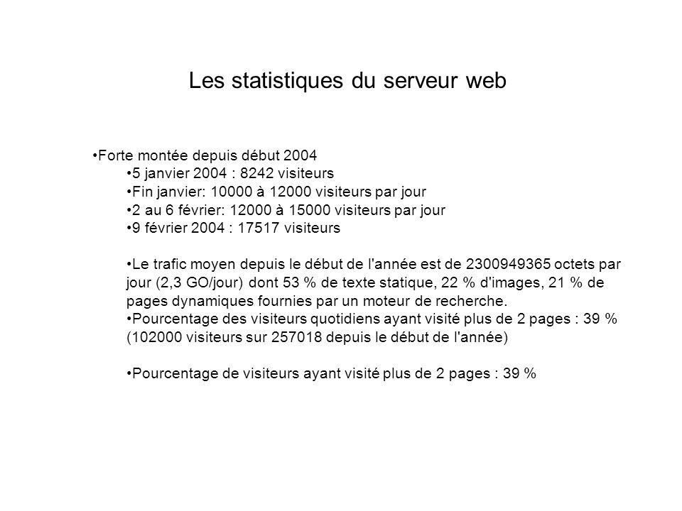 Les statistiques du serveur web Forte montée depuis début 2004 5 janvier 2004 : 8242 visiteurs Fin janvier: 10000 à 12000 visiteurs par jour 2 au 6 février: 12000 à 15000 visiteurs par jour 9 février 2004 : 17517 visiteurs Le trafic moyen depuis le début de l année est de 2300949365 octets par jour (2,3 GO/jour) dont 53 % de texte statique, 22 % d images, 21 % de pages dynamiques fournies par un moteur de recherche.