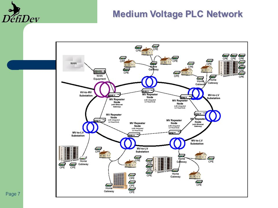 Page 7 Medium Voltage PLC Network