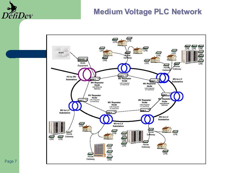 Page 18 Sources de perturbation de la transmission Atténuation du réseau Couplage avec les émissions radio fréquence Bruits liés à la désadaptation Bruits impulsifs des équipements Commutations, variations rapides dimpédance Qualité des connexions électriques