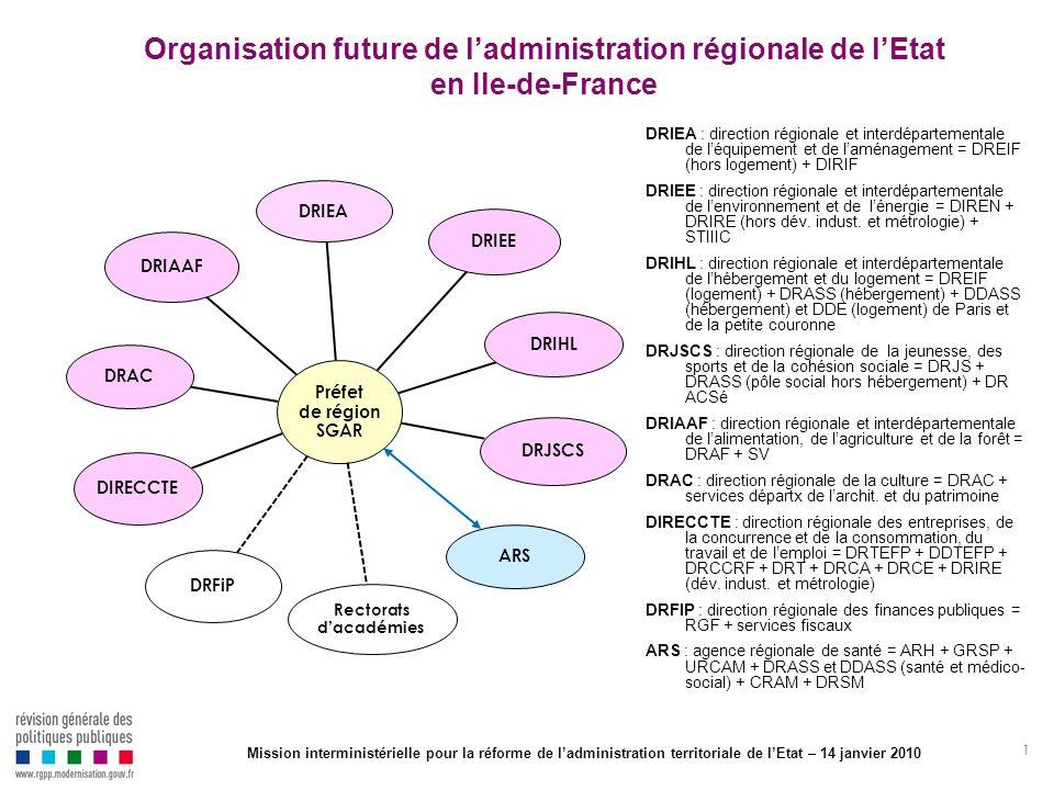 1 Organisation future de ladministration régionale de lEtat en Ile-de-France Préfet de région SGAR DRIEA DRIEE DRIHL DRJSCS ARS Rectorats dacadémies D