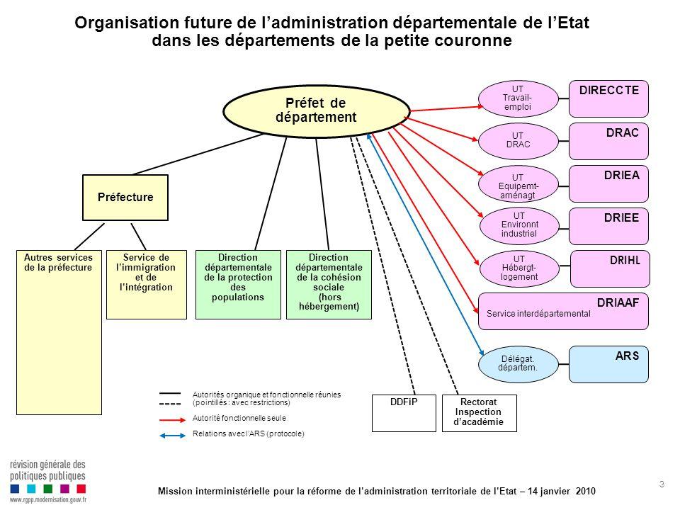 3 Organisation future de ladministration départementale de lEtat dans les départements de la petite couronne Préfecture DRAC DIRECCTE DRIAAF Service i