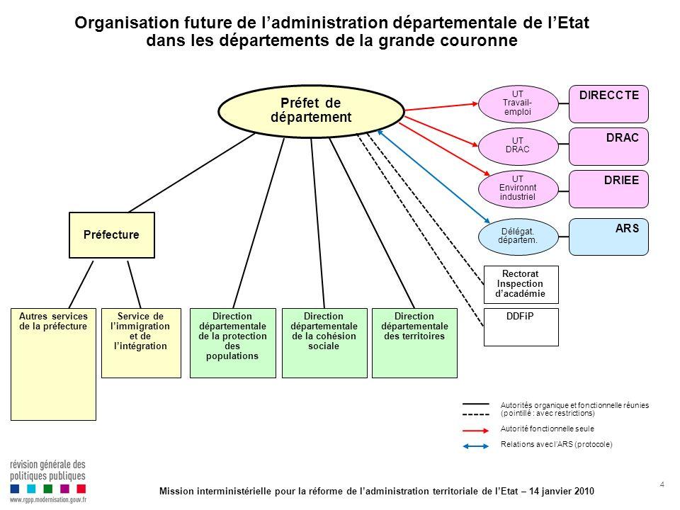 4 Organisation future de ladministration départementale de lEtat dans les départements de la grande couronne Préfecture DIRECCTE DRIEE Direction dépar