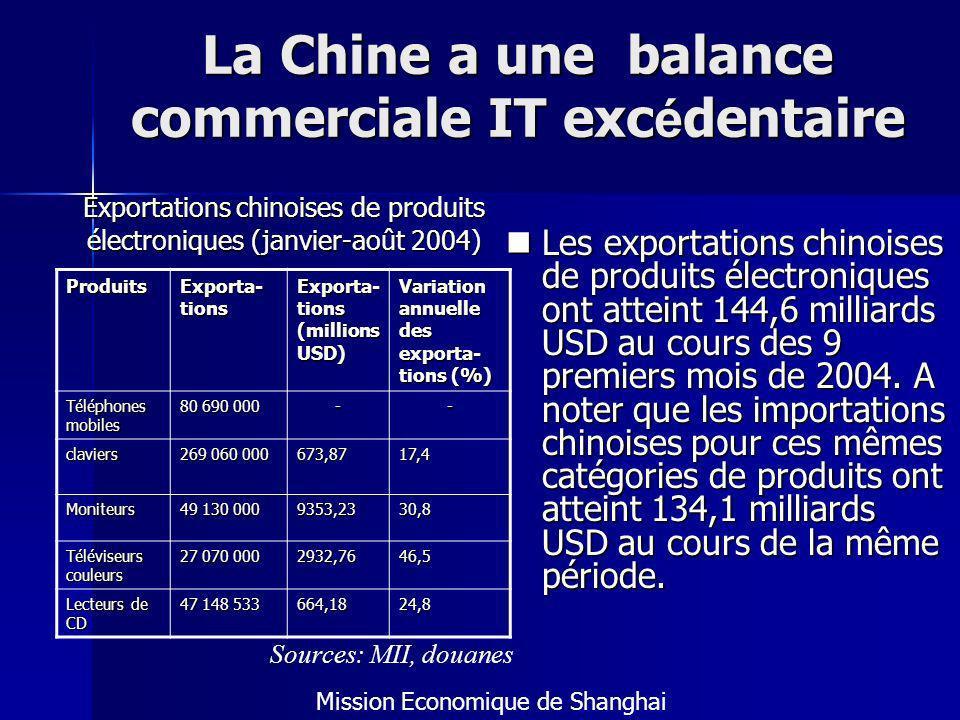 La Chine a une balance commerciale IT exc é dentaire Les exportations chinoises de produits électroniques ont atteint 144,6 milliards USD au cours des 9 premiers mois de 2004.