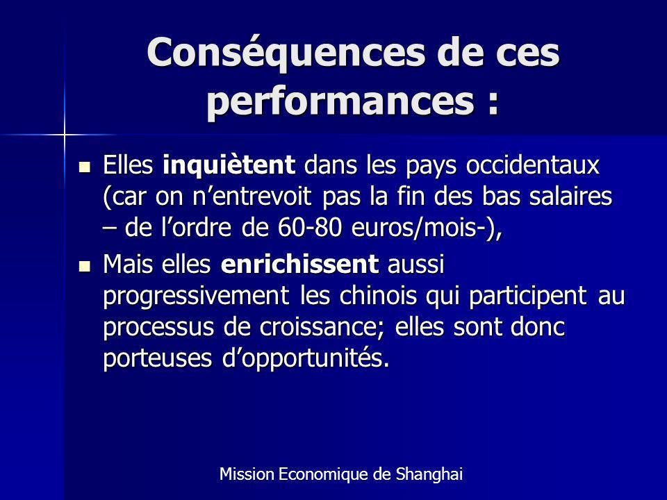 Conséquences de ces performances : Elles inquiètent dans les pays occidentaux (car on nentrevoit pas la fin des bas salaires – de lordre de 60-80 euros/mois-), Elles inquiètent dans les pays occidentaux (car on nentrevoit pas la fin des bas salaires – de lordre de 60-80 euros/mois-), Mais elles enrichissent aussi progressivement les chinois qui participent au processus de croissance; elles sont donc porteuses dopportunités.
