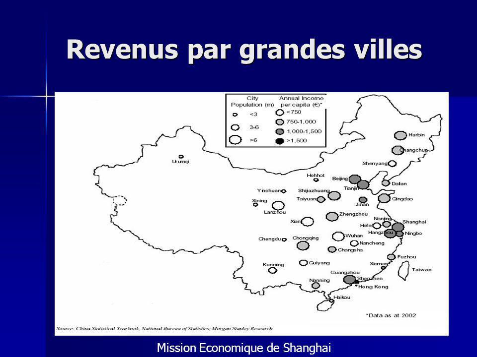 Revenus par grandes villes Mission Economique de Shanghai
