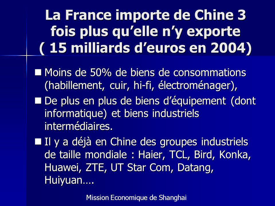 La France importe de Chine 3 fois plus quelle ny exporte ( 15 milliards deuros en 2004) Moins de 50% de biens de consommations (habillement, cuir, hi-fi, électroménager), Moins de 50% de biens de consommations (habillement, cuir, hi-fi, électroménager), De plus en plus de biens déquipement (dont informatique) et biens industriels intermédiaires.