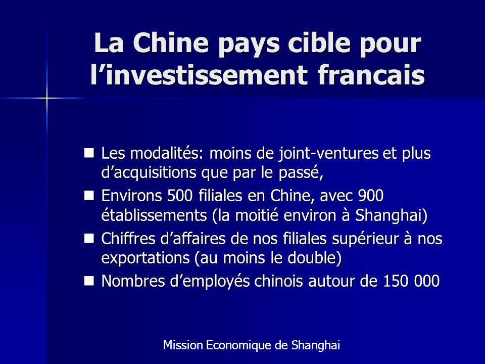 La Chine pays cible pour linvestissement francais Les modalités: moins de joint-ventures et plus dacquisitions que par le passé, Les modalités: moins de joint-ventures et plus dacquisitions que par le passé, Environs 500 filiales en Chine, avec 900 établissements (la moitié environ à Shanghai) Environs 500 filiales en Chine, avec 900 établissements (la moitié environ à Shanghai) Chiffres daffaires de nos filiales supérieur à nos exportations (au moins le double) Chiffres daffaires de nos filiales supérieur à nos exportations (au moins le double) Nombres demployés chinois autour de 150 000 Nombres demployés chinois autour de 150 000 Mission Economique de Shanghai
