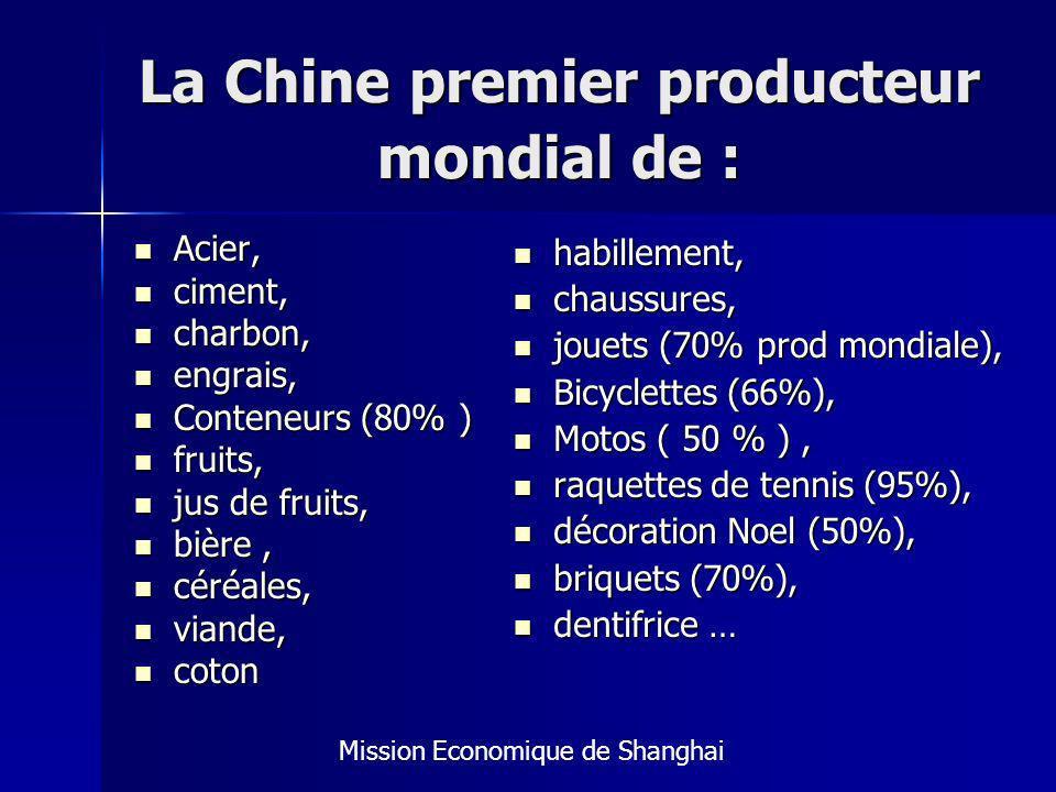 La Chine premier producteur mondial de : Acier, Acier, ciment, ciment, charbon, charbon, engrais, engrais, Conteneurs (80% ) Conteneurs (80% ) fruits, fruits, jus de fruits, jus de fruits, bière, bière, céréales, céréales, viande, viande, coton coton habillement, habillement, chaussures, chaussures, jouets (70% prod mondiale), jouets (70% prod mondiale), Bicyclettes (66%), Bicyclettes (66%), Motos ( 50 % ), Motos ( 50 % ), raquettes de tennis (95%), raquettes de tennis (95%), décoration Noel (50%), décoration Noel (50%), briquets (70%), briquets (70%), dentifrice … dentifrice … Mission Economique de Shanghai
