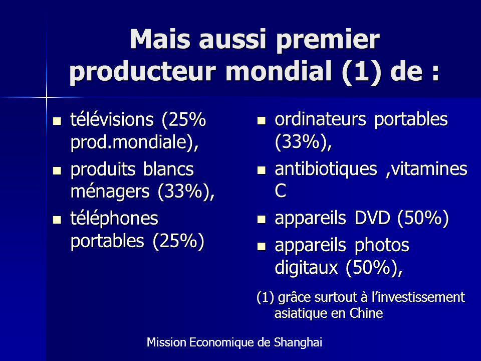 Mais aussi premier producteur mondial (1) de : télévisions (25% prod.mondiale), télévisions (25% prod.mondiale), produits blancs ménagers (33%), produits blancs ménagers (33%), téléphones portables (25%) téléphones portables (25%) ordinateurs portables (33%), ordinateurs portables (33%), antibiotiques,vitamines C antibiotiques,vitamines C appareils DVD (50%) appareils DVD (50%) appareils photos digitaux (50%), appareils photos digitaux (50%), (1) grâce surtout à linvestissement asiatique en Chine Mission Economique de Shanghai