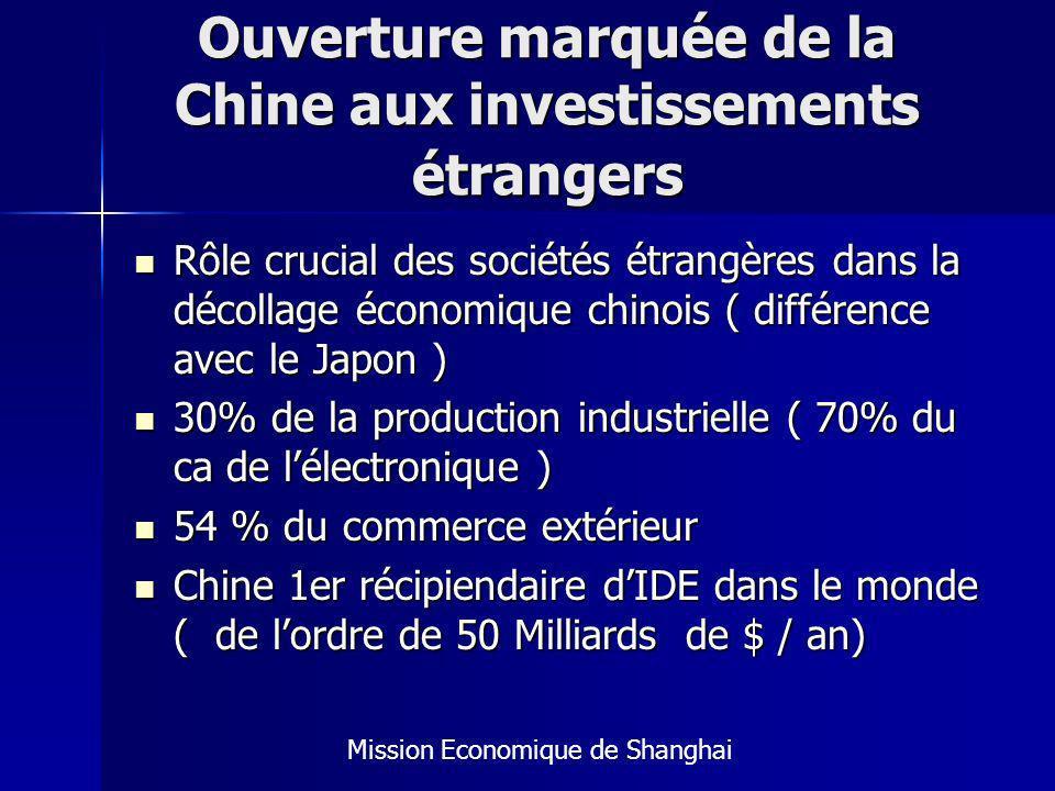 Ouverture marquée de la Chine aux investissements étrangers Rôle crucial des sociétés étrangères dans la décollage économique chinois ( différence avec le Japon ) Rôle crucial des sociétés étrangères dans la décollage économique chinois ( différence avec le Japon ) 30% de la production industrielle ( 70% du ca de lélectronique ) 30% de la production industrielle ( 70% du ca de lélectronique ) 54 % du commerce extérieur 54 % du commerce extérieur Chine 1er récipiendaire dIDE dans le monde ( de lordre de 50 Milliards de $ / an) Chine 1er récipiendaire dIDE dans le monde ( de lordre de 50 Milliards de $ / an) Mission Economique de Shanghai