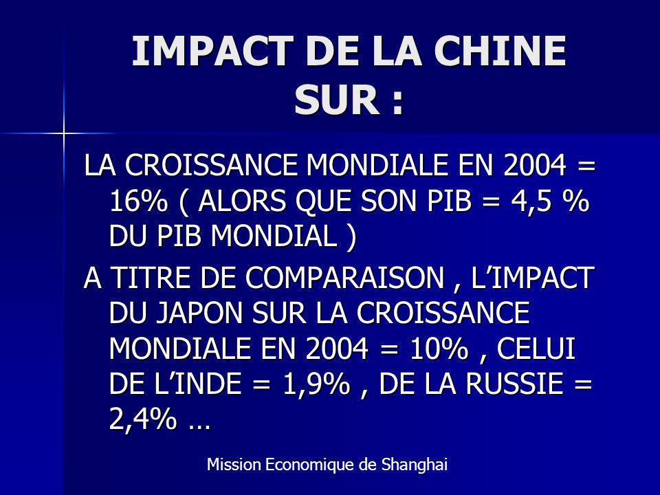 IMPACT DE LA CHINE SUR : LA CROISSANCE MONDIALE EN 2004 = 16% ( ALORS QUE SON PIB = 4,5 % DU PIB MONDIAL ) A TITRE DE COMPARAISON, LIMPACT DU JAPON SUR LA CROISSANCE MONDIALE EN 2004 = 10%, CELUI DE LINDE = 1,9%, DE LA RUSSIE = 2,4% … Mission Economique de Shanghai