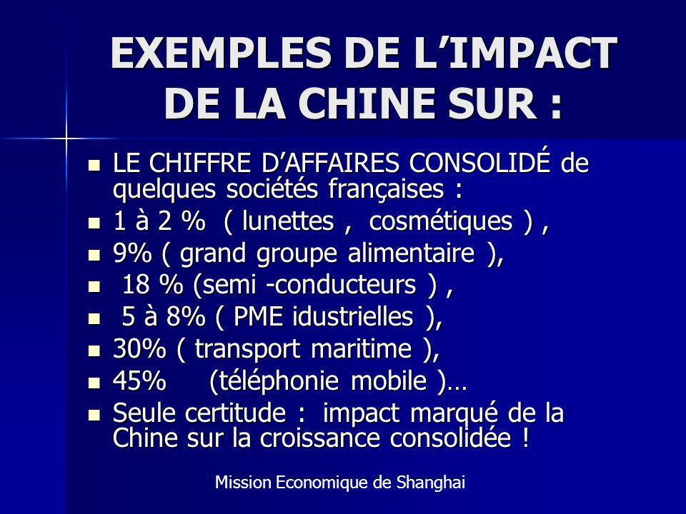 EXEMPLES DE LIMPACT DE LA CHINE SUR : LE CHIFFRE DAFFAIRES CONSOLIDÉ de quelques sociétés françaises : LE CHIFFRE DAFFAIRES CONSOLIDÉ de quelques sociétés françaises : 1 à 2 % ( lunettes, cosmétiques ), 1 à 2 % ( lunettes, cosmétiques ), 9% ( grand groupe alimentaire ), 9% ( grand groupe alimentaire ), 18 % (semi -conducteurs ), 18 % (semi -conducteurs ), 5 à 8% ( PME idustrielles ), 5 à 8% ( PME idustrielles ), 30% ( transport maritime ), 30% ( transport maritime ), 45% (téléphonie mobile )… 45% (téléphonie mobile )… Seule certitude : impact marqué de la Chine sur la croissance consolidée .