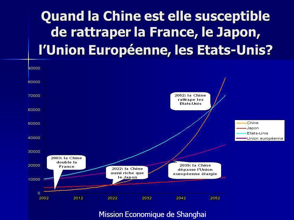 Quand la Chine est elle susceptible de rattraper la France, le Japon, lUnion Européenne, les Etats-Unis.