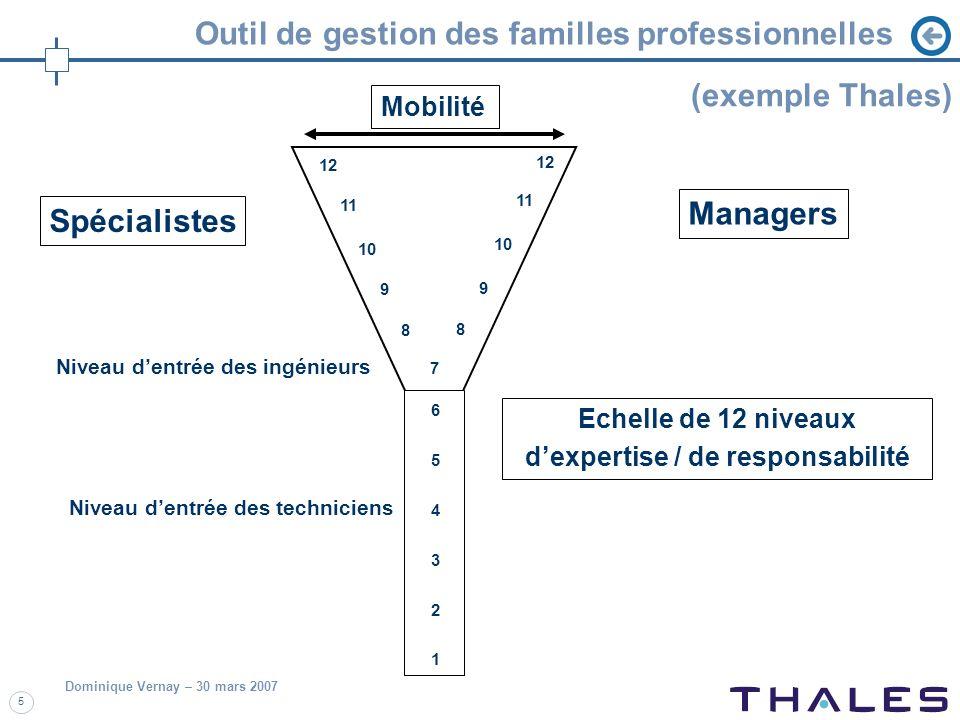 Dominique Vernay – 30 mars 2007 5 Outil de gestion des familles professionnelles 12 11 10 9 8 7 654321654321 9 8 Spécialistes Managers Niveau dentrée
