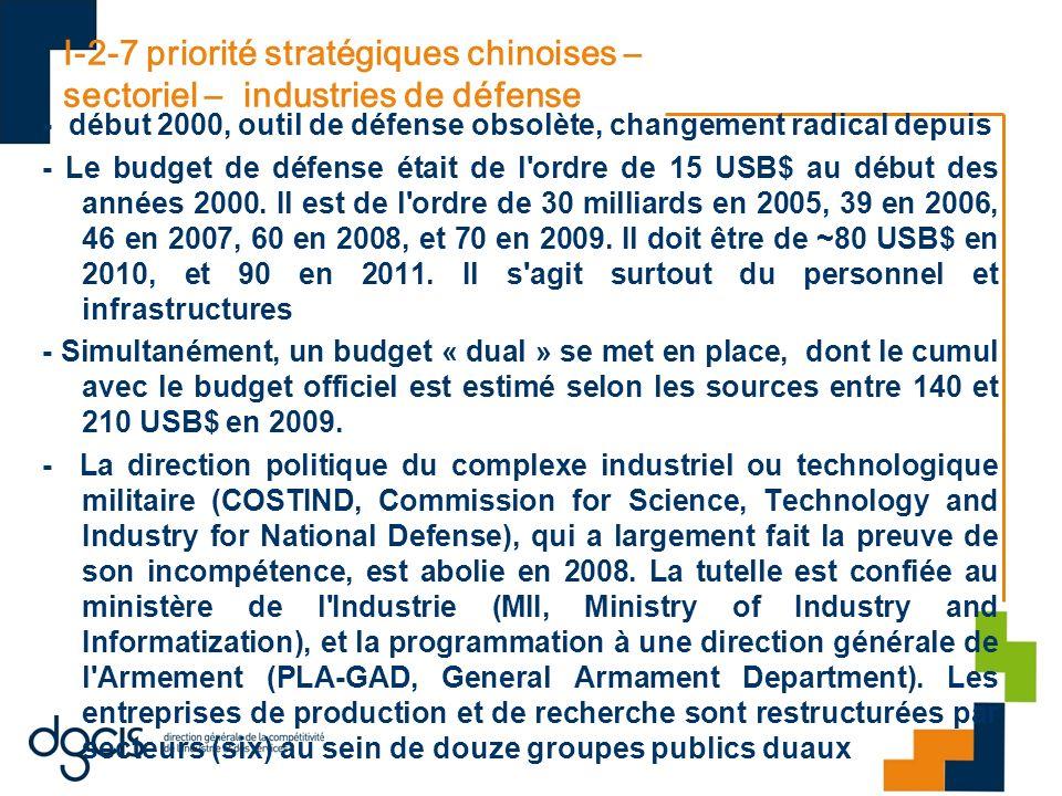 I-2-7 priorité stratégiques chinoises – sectoriel – industries de défense - début 2000, outil de défense obsolète, changement radical depuis - Le budg